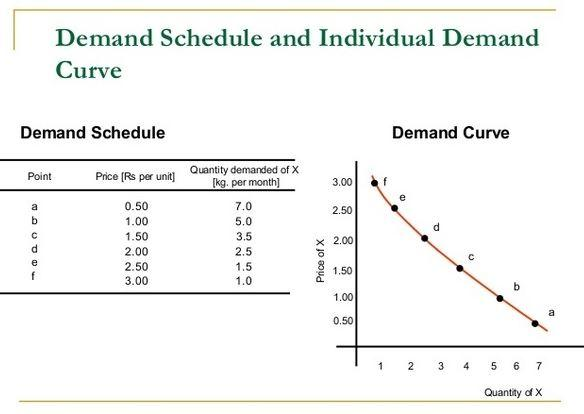 What is a demand schedule?