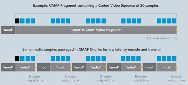 CMAF for Low Latency Video Streaming