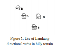 figure of houses to demonstrate Lamkang directionals