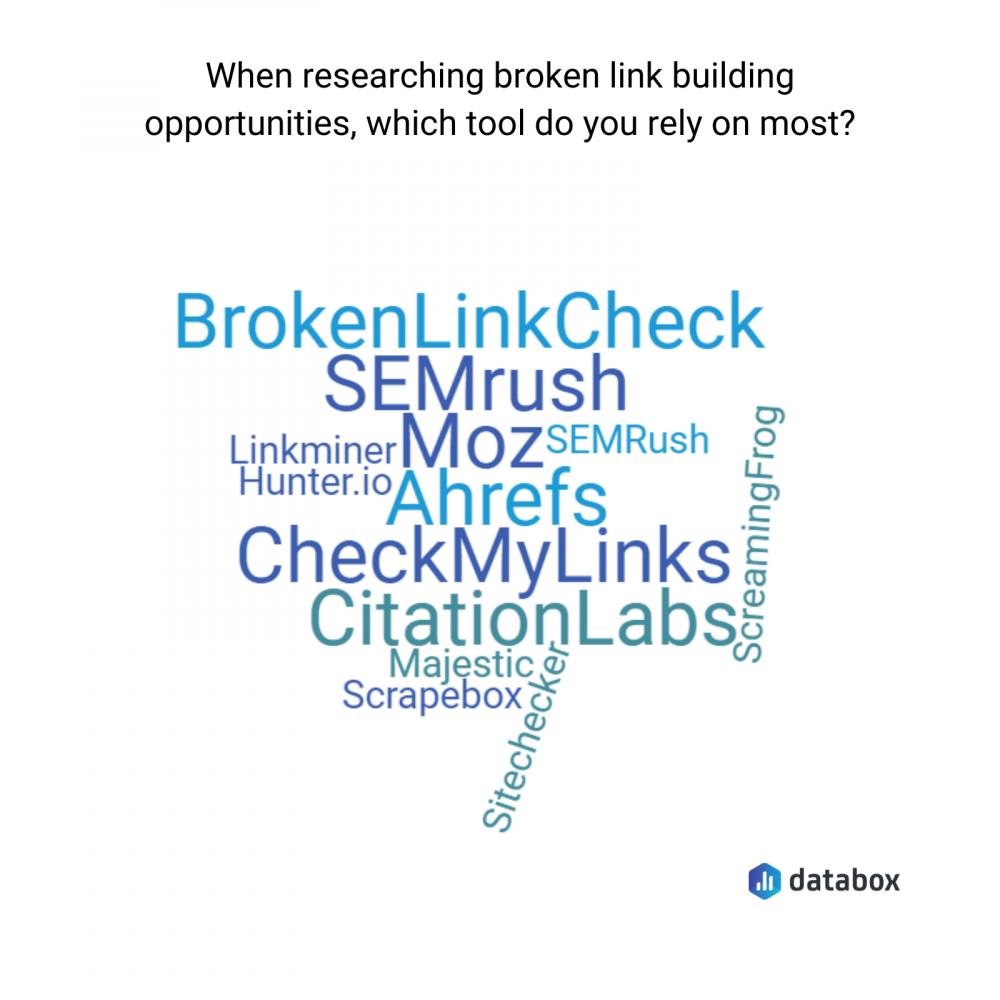best broken link building tools