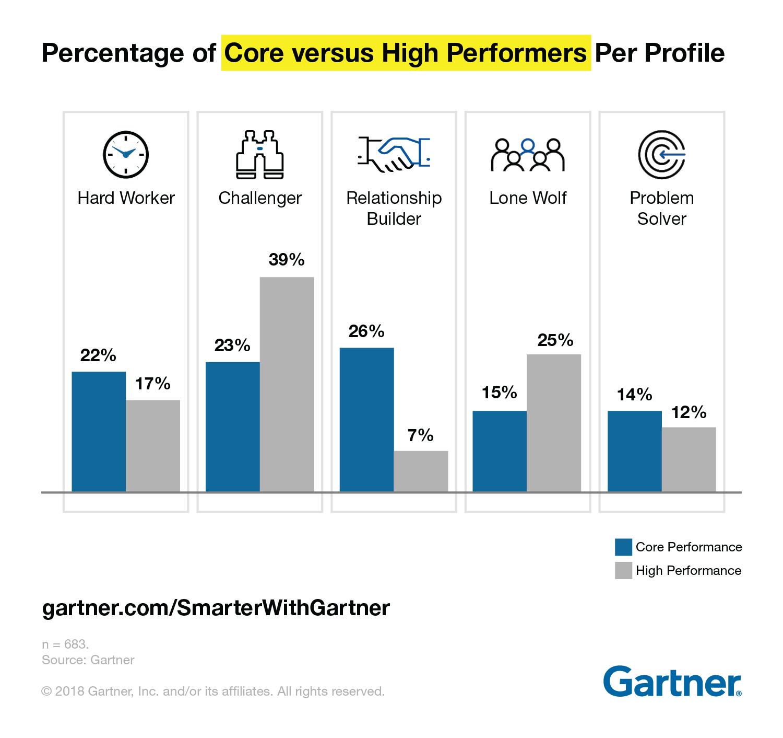 challenger-sales-performance