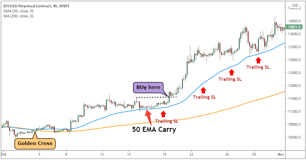 Buy and sell area.