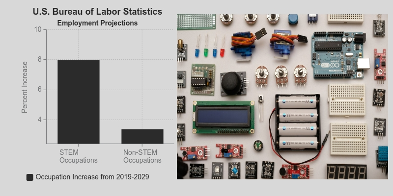 This is a bar graph showing an 8% increase in STEM occupations as compared to a 3.4% increase in Non-STEM occupations. To the right of the graph is an image of an assortment of batteries, breadboards, connectors, and electronic circuitry.
