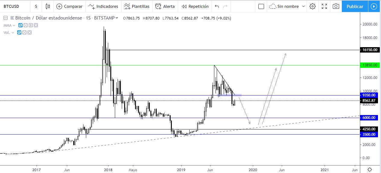 Predicción del precio de Bitcoin para 2020. Gráfico semanal BTCUSD.