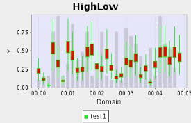 Image result for volume high low