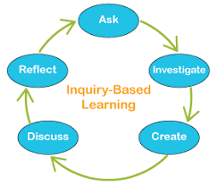 Image result for learning through inquiry