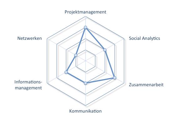 Hoozin - Social Software für die digitale Transformation