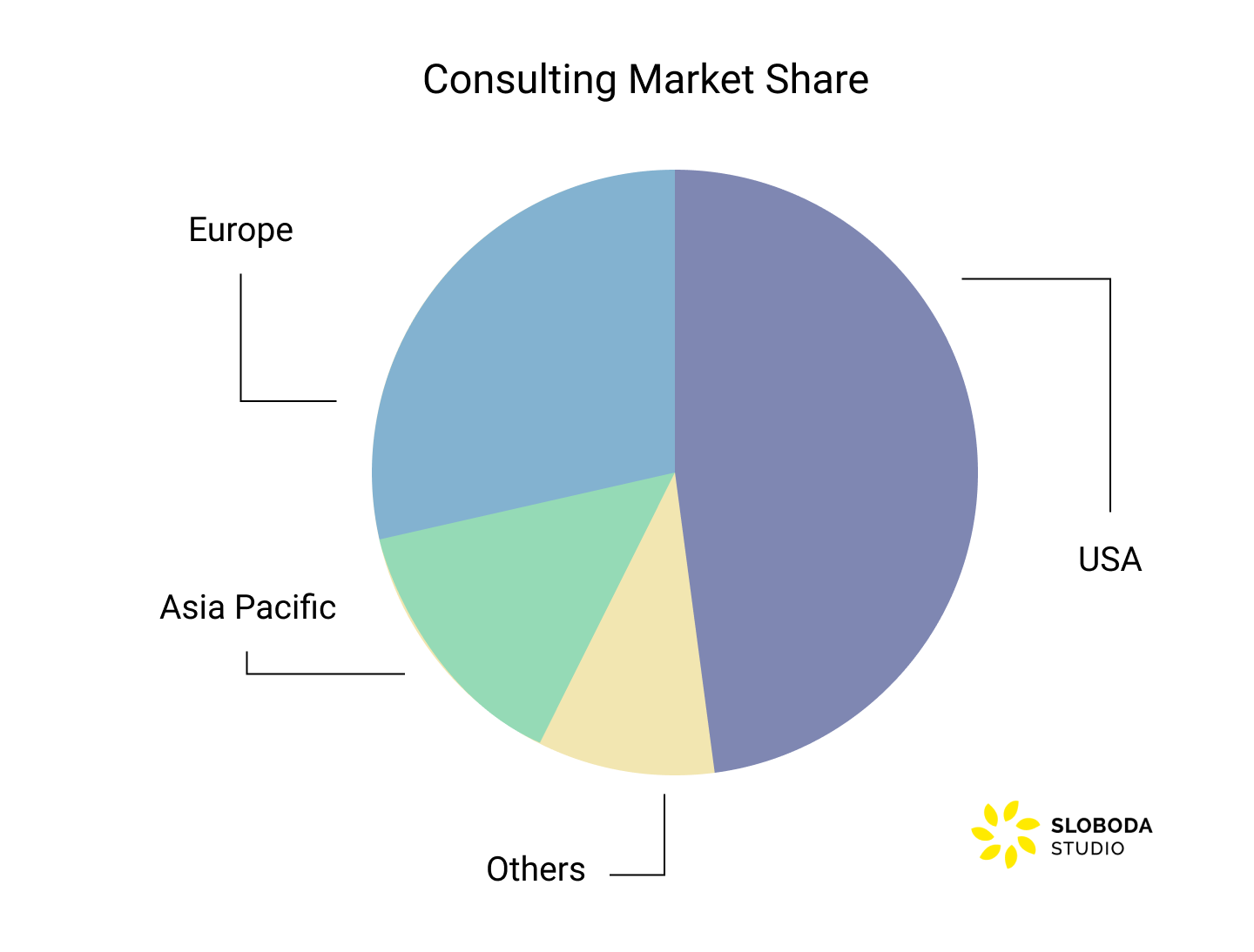 Consulting Market Share