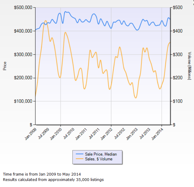 Sales Price Sales Volume May 2014.PNG