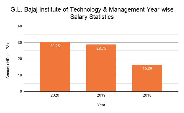 G.L. Bajaj Institute of Technology & Management Placement