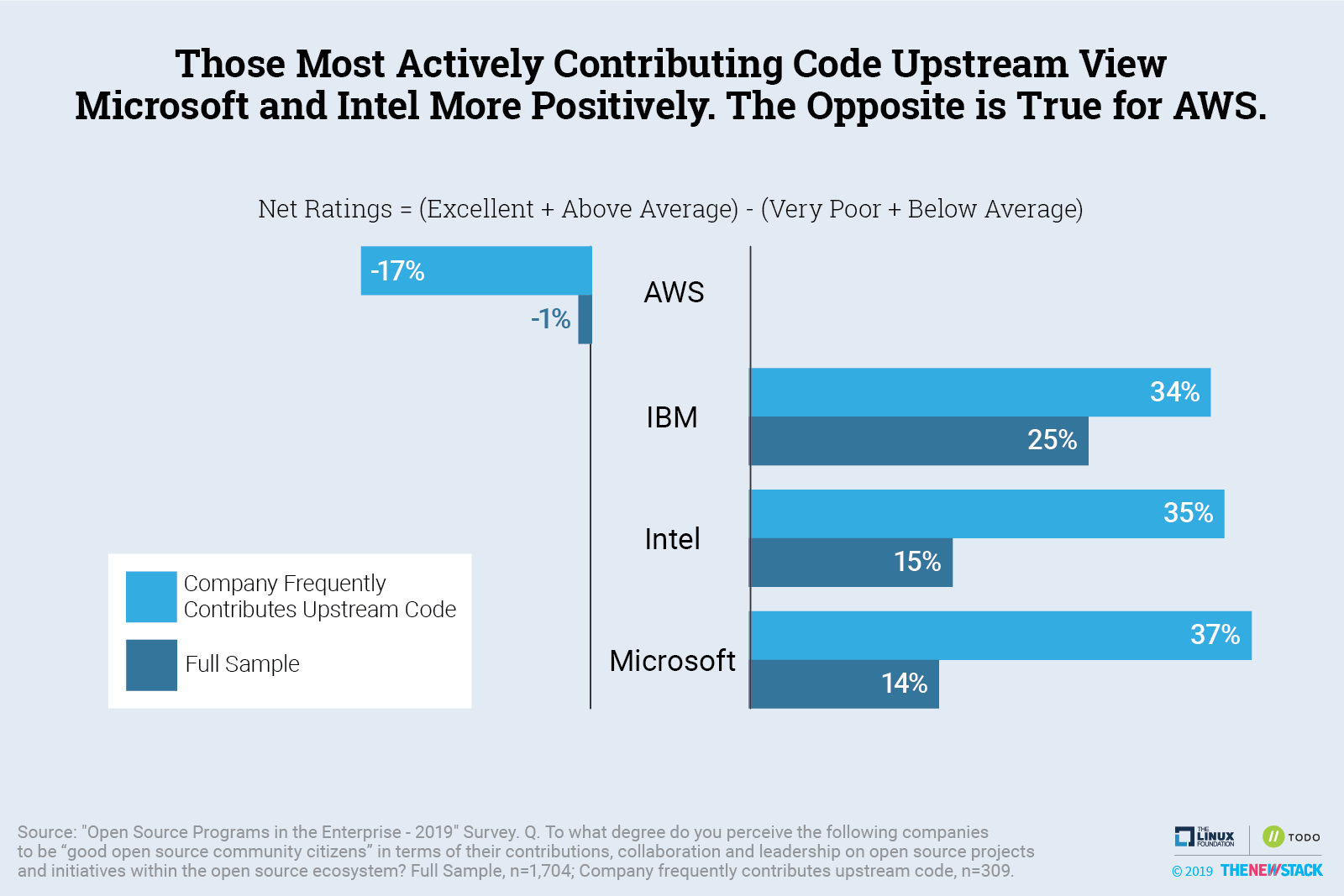 The Most Actively Contributing Code Upstream View Microsoft and Intel More Positively. The Opposite is True for AWS.