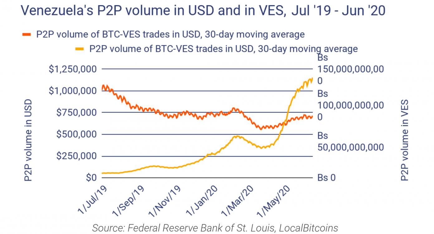 Volume de transações P2P da Venezuela em dólares e bolívar