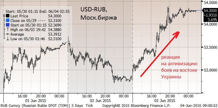 Вчера было заметное давление на цены российских активов, рубль упал почти на 3% до 54.3/долл.