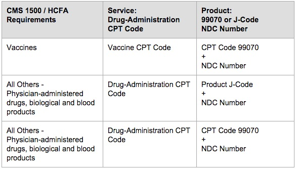 Physician-Administered Drugs, Biologicals, Vaccines, Blood Products: Table