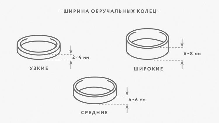 Схема ширины колец