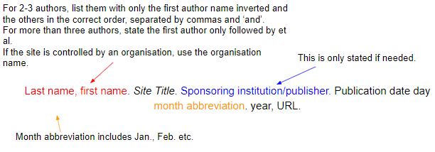 How To Cite A Website Apa Mla Harvard Mendeley