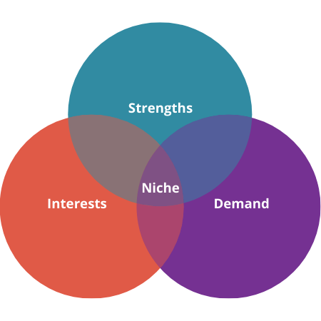 Niches for Coaching