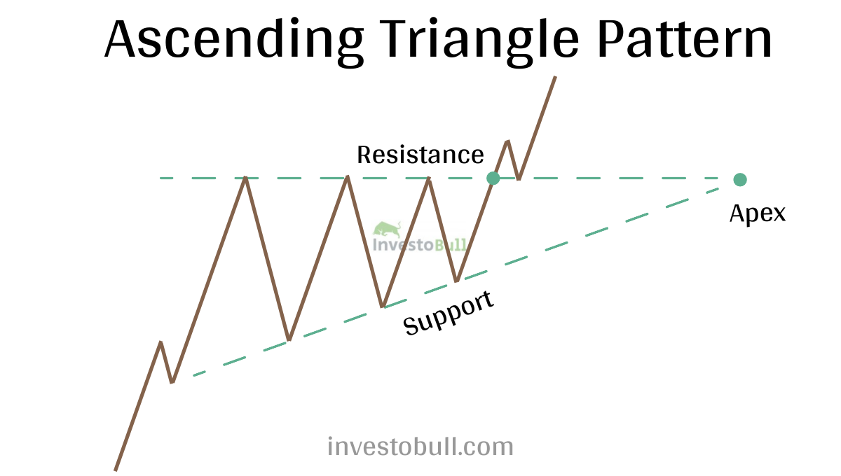 Triangle chart patterns - ascending triangle