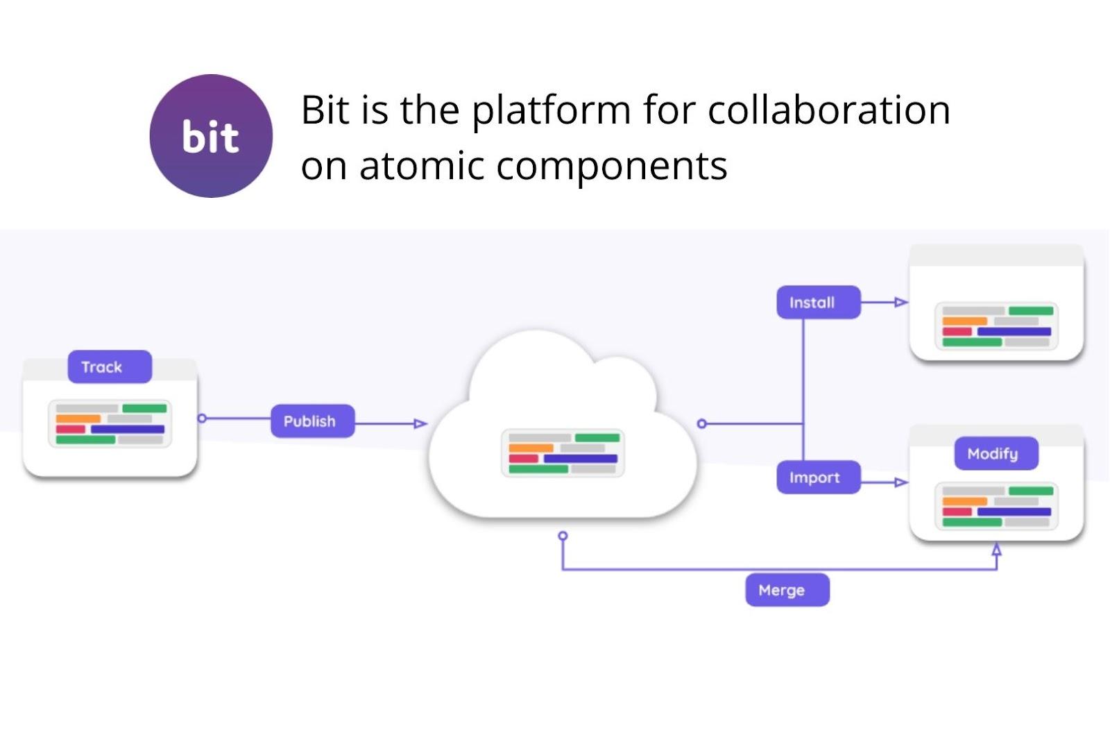 bit is react development tool