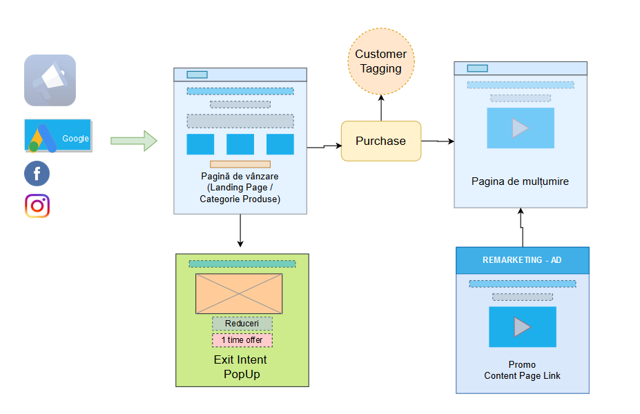 Model de vânzare online
