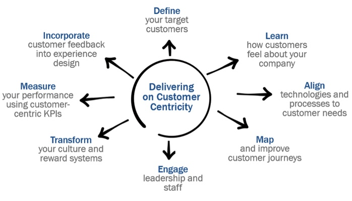 customer centic experiences: how to deliver one?