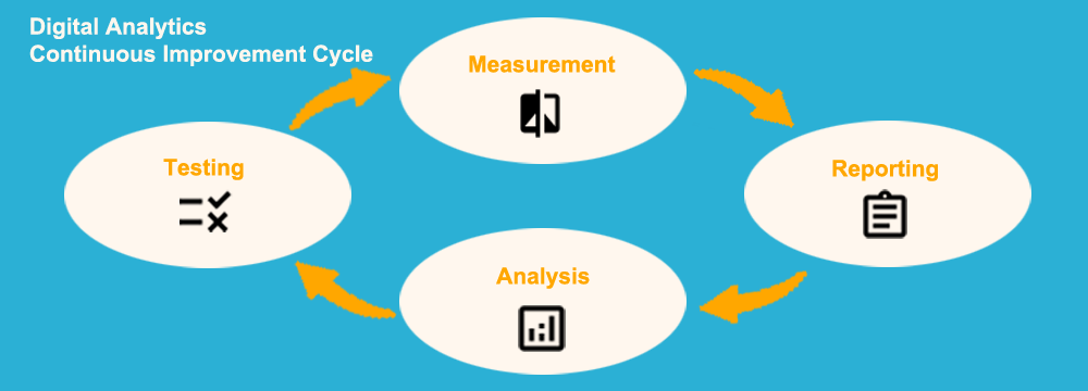 Digital Analytics: Continuous Improvement Cycle
