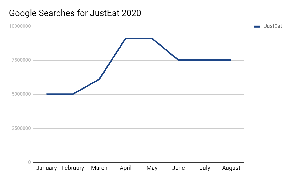 Searches for Justeat