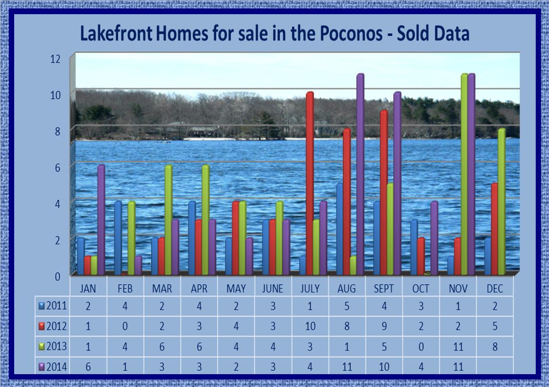 lakefront homes for sale in the Poconos - Sold Data November 2014.jpg