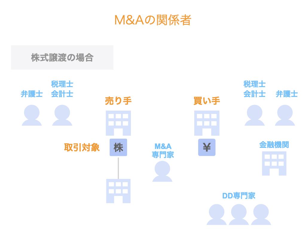 M&Aの関係者