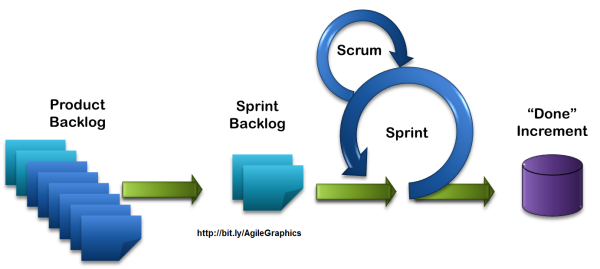 Scrum Master Certification for PSM & Agile Foundation | Courses ...