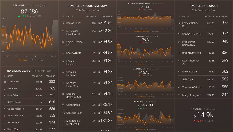 google analytics product revenue dashboard