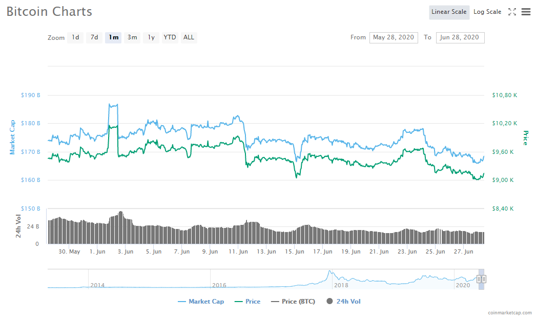 , Bitcoin, Ethereum and Ripple trend, Forex-News, Forex-News