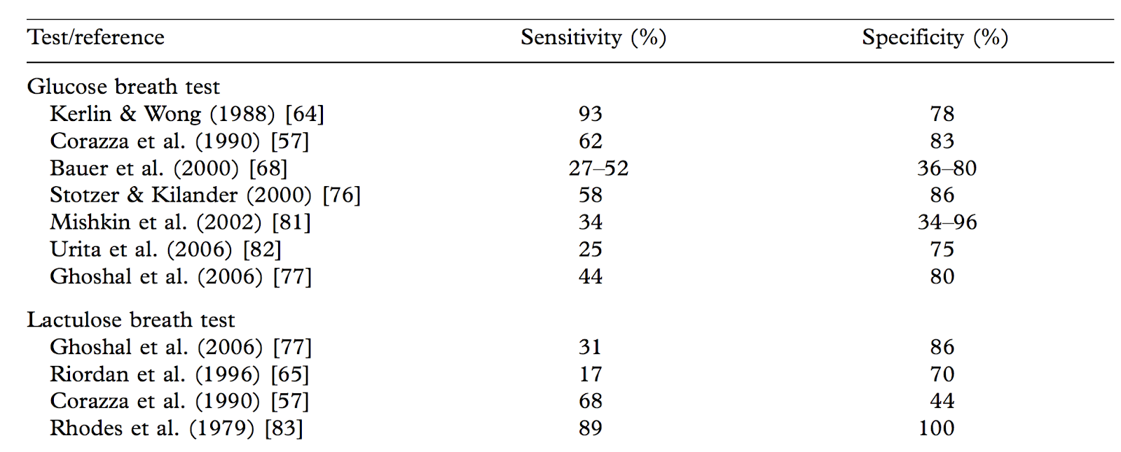 Image taken from: Small intestinal bacterial overgrowth showing differing results for sensitivity and specificity of both the glucose SIBO breath test and the lactulose SIBO breath test.