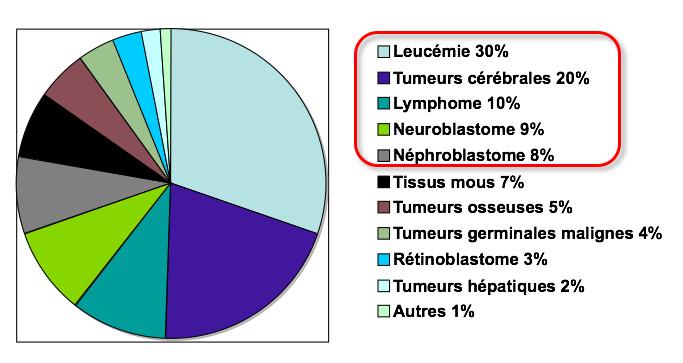 Répartition cancer pédiatrique.jpeg