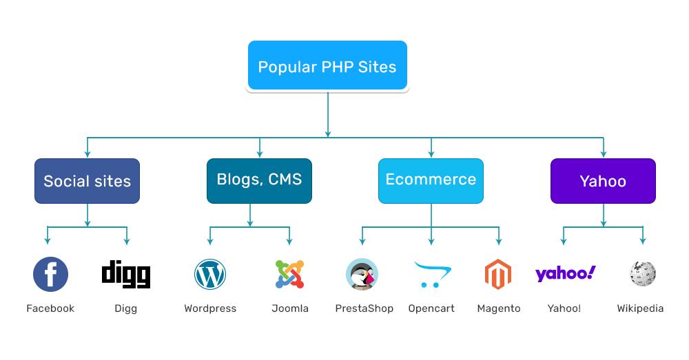 Website Built on PHP