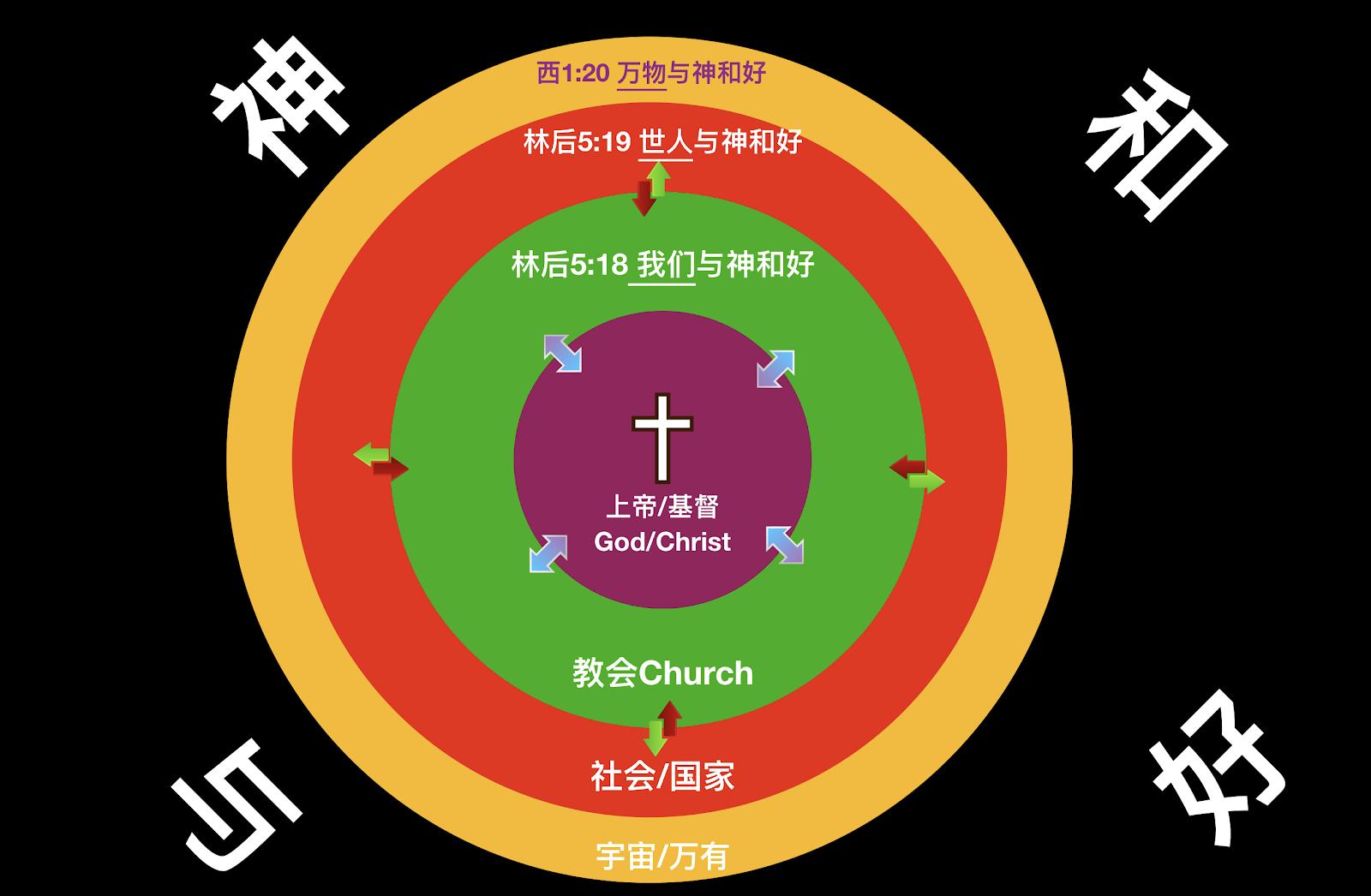 5G时代谈教会增长和网宣策略— IMF2019的发言总结(8/17) – 基督六家全方位读经灵修网