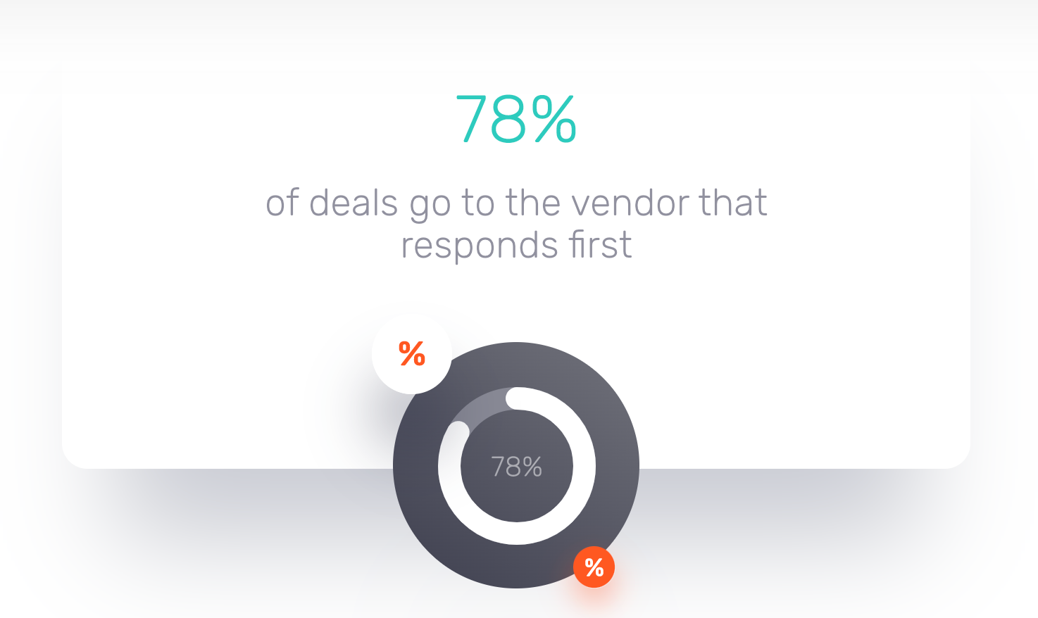 78% of deals go to the vendor that responds first