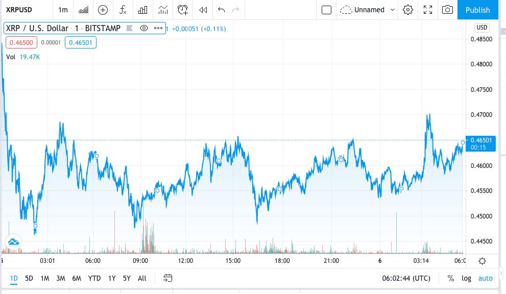 XRP/USD Price Prediction: Will Ripple(XRP) Retest $0.50 Resistance? 1