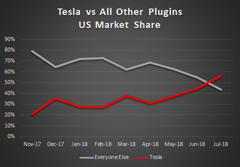 Electric Vehicle and Tesla Market Share Update