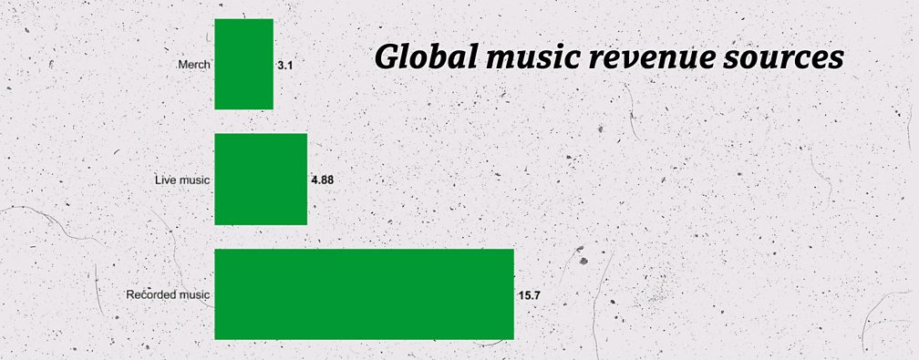 band t shirt music revenue