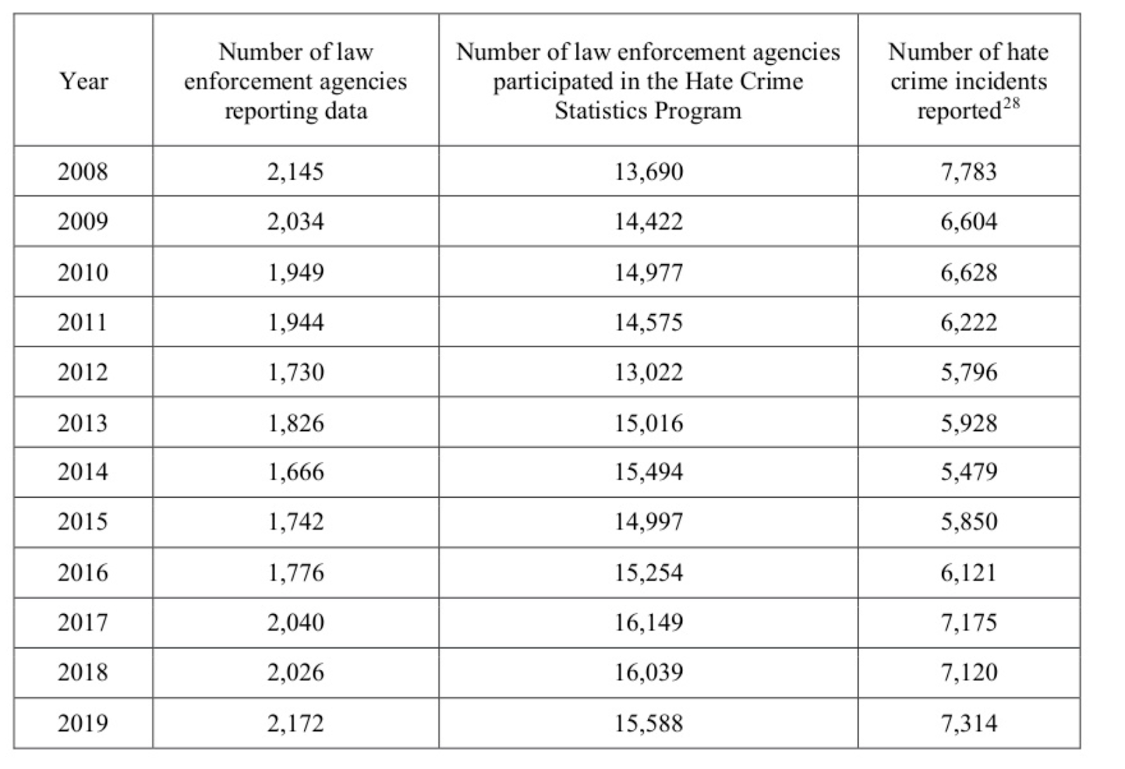 Table showing number of reported hate crime incidents reported against number of law enforcement agencies reporting data between 2008 and 2019.