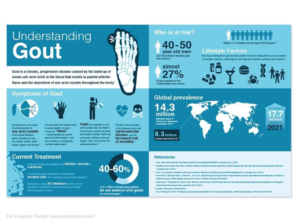 memahami gout