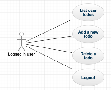 Authenticated user case diagram