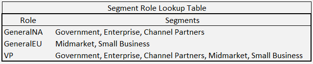 Segments and Roles