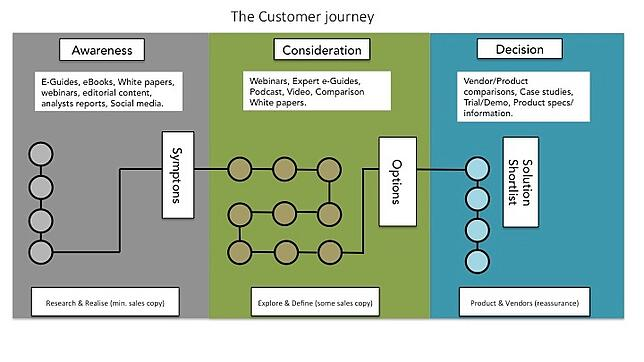Content Mapping against the customer journey with inbound marketing