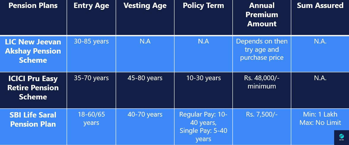 Retirement Plans Comparison