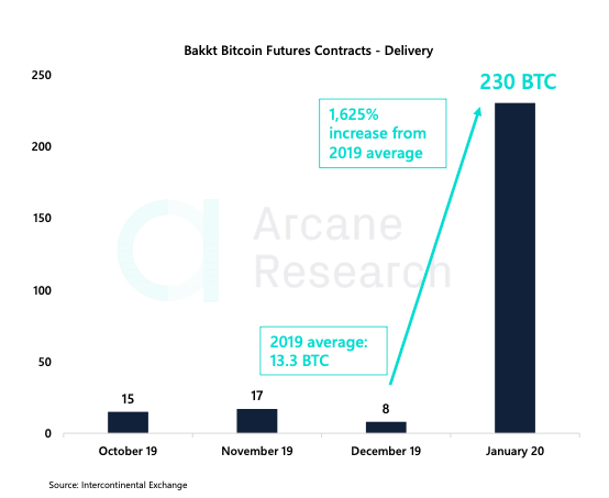 Chart showing the number of Bakkt's physically-delivered Bitcoin futures contracts from October 2019 to January 2020