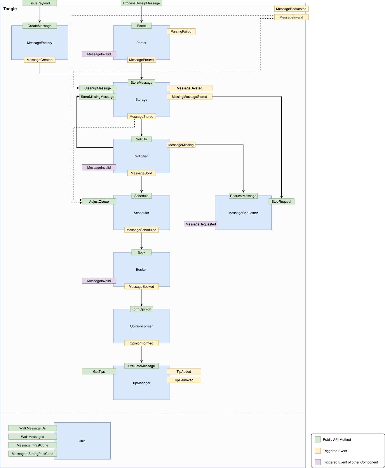 Tangle new data flow