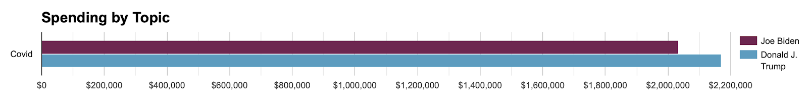 Bar chart showing Biden and Trump total spending on COVID ads from 6/1-11/1. The chart shows both candidates spending slightly above $2 million and Trump spending slightly more overall.