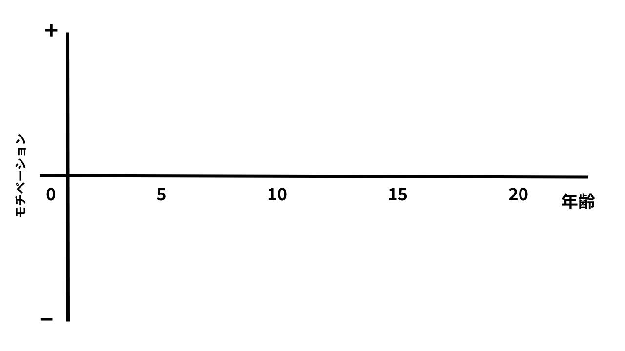 モチベーショングラフ白紙